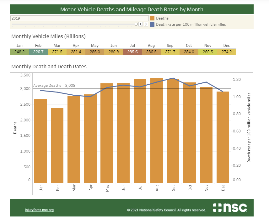 a chart showing motor vehicle deaths and mileage death rates by month